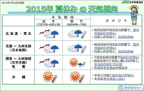 2015 夏休み天気・過去天気