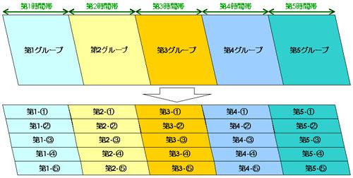 25グループ細分化